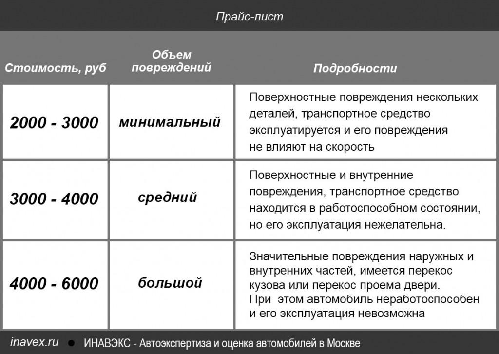 avtoekspertiza-ocenka-avtotomobila-moskva-cena